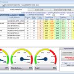 Produzione – analisi prestazioni ordine di produzione