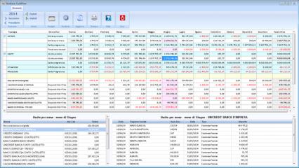 Contabilità – Analisi del cash flow di tesoreria