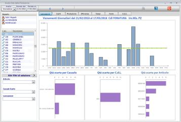 Produzione: analisi dati produttivi
