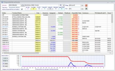 Produzione: analisi della disponibilità dei materiali